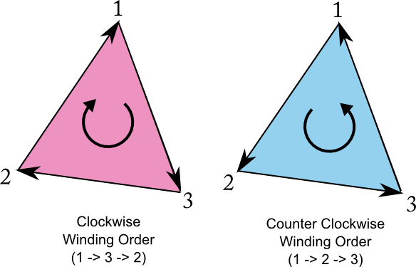 Winding Order Triangle Unity