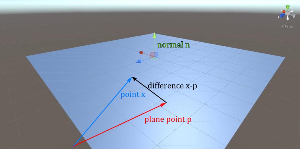 plane representation