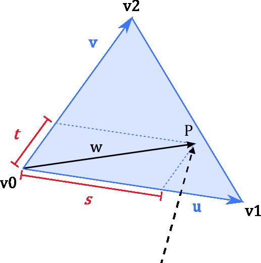 triangle representation