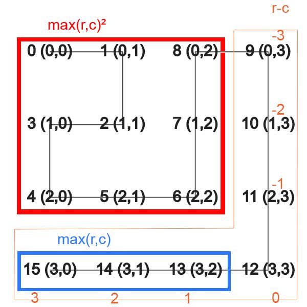 Spiral Enumeration Algorithm